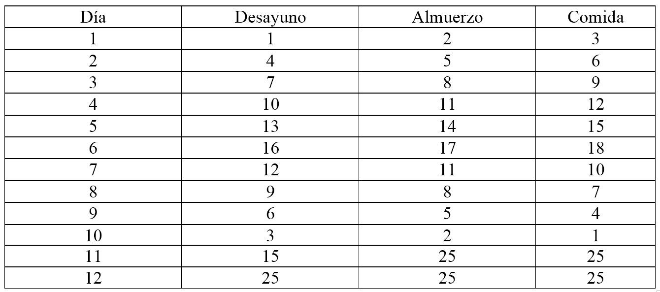 Tabla dosificación del ajo